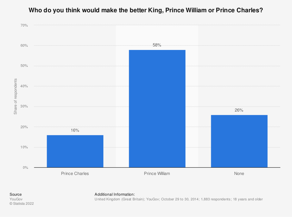 Statistic: Who do you think would make the better King, Prince William or Prince Charles?   Statista