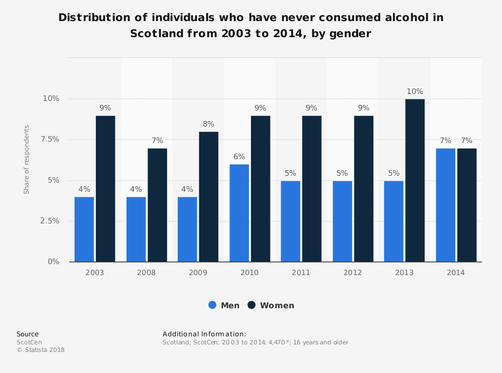 Statistic: Distribution of individuals who have never consumed alcohol in Scotland from 2003 to 2014, by gender | Statista