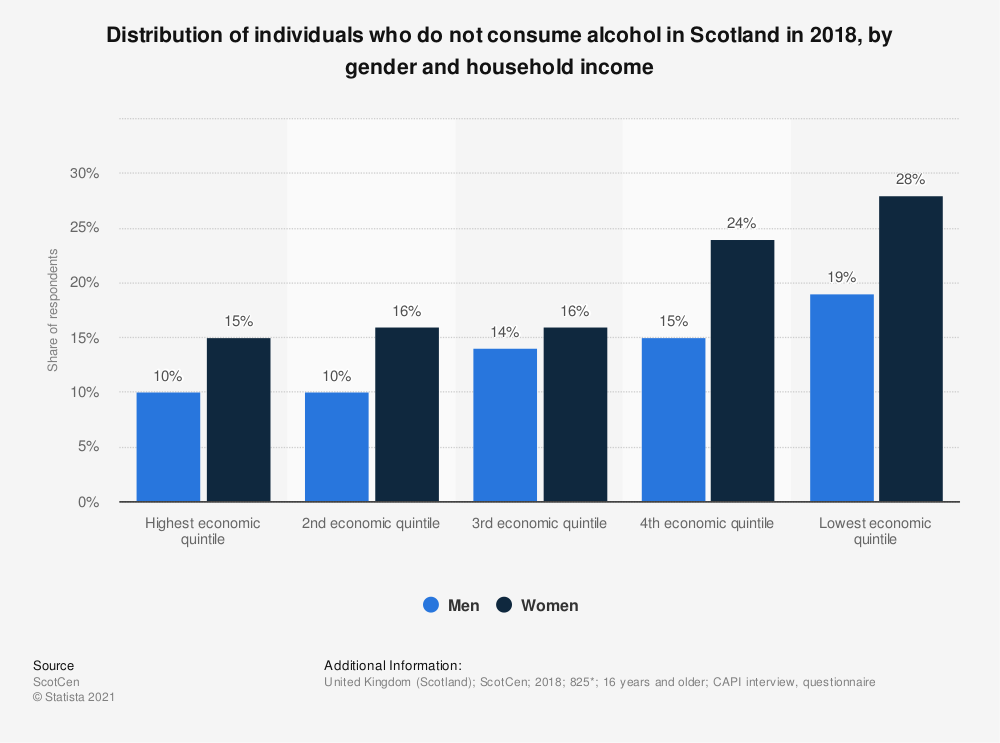 Statistic: Distribution of individuals who do not consume alcohol in Scotland in 2017, by gender and household income | Statista