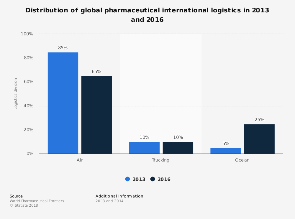 the global pharmaceutical industry sarah holland Company overview lonza ag it manufactures chemicals, intermediates, active pharmaceutical ingredients speakers: sarah holland, global.