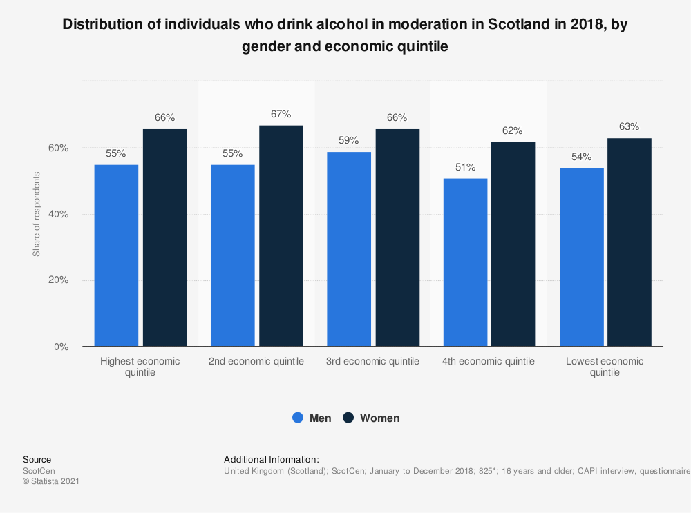 Statistic: Distribution of individuals who drink alcohol in moderation in Scotland in 2017, by gender and economic quintile   Statista
