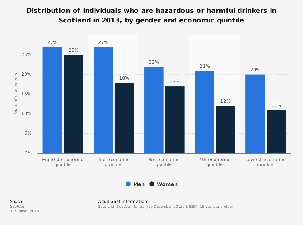 Statistic: Distribution of individuals who are hazardous or harmful drinkers in Scotland in 2013, by gender and economic quintile   Statista