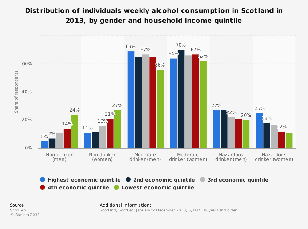 Statistic: Distribution of individuals weekly alcohol consumption in Scotland in 2013, by gender and household income quintile | Statista
