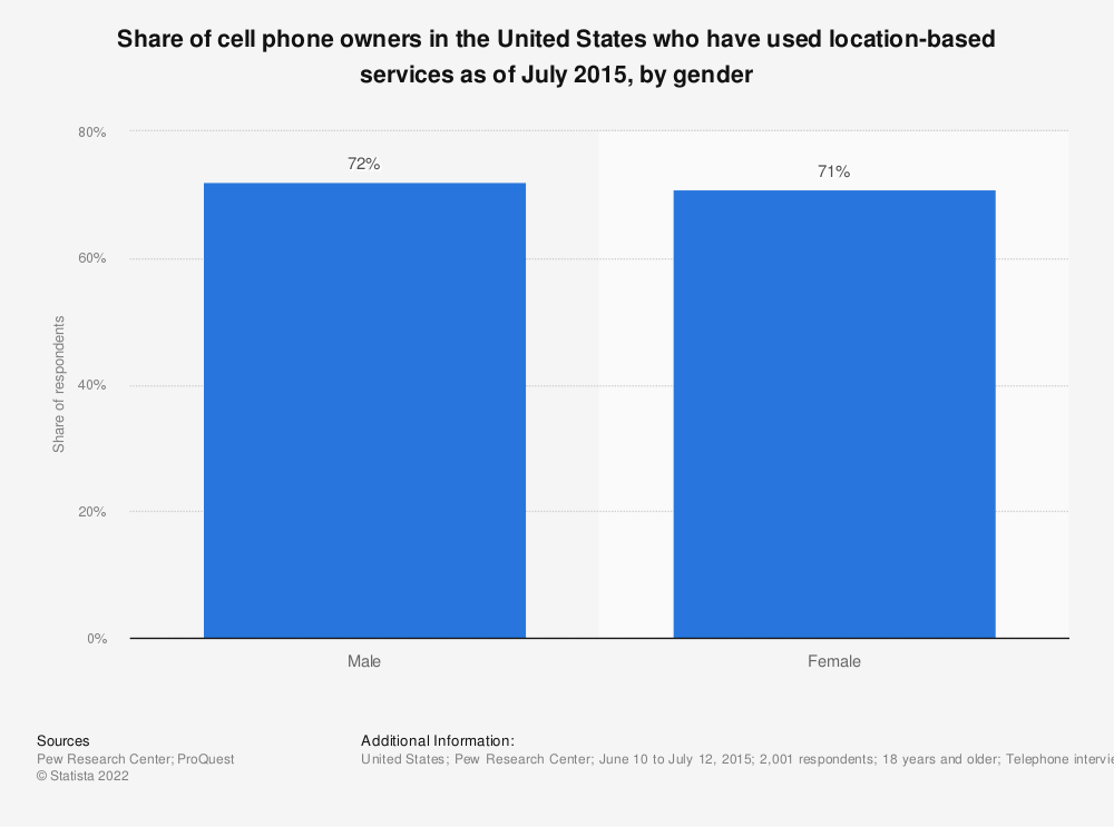 Statistic: Share of cell phone owners in the United States who have used location-based services as of July 2015, by gender | Statista