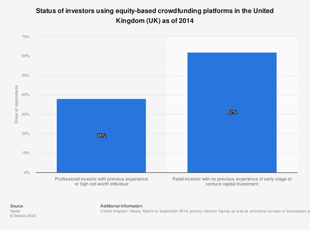 Statistic: Status of investors using equity-based crowdfunding platforms in the United Kingdom (UK) as of 2014 | Statista