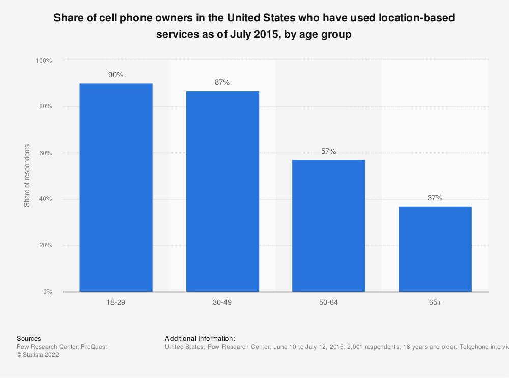 Statistic: Share of cell phone owners in the United States who have used location-based services as of July 2015, by age group | Statista