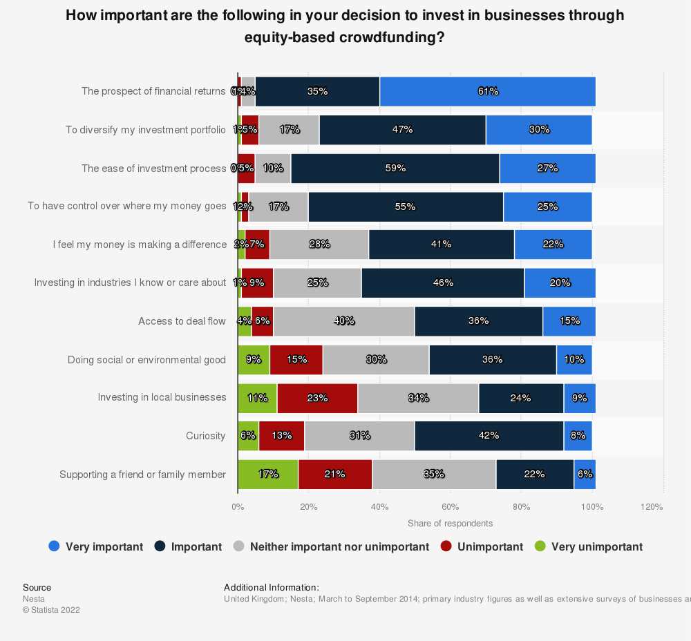 Statistic: How important are the following in your decision to invest in businesses through equity-based crowdfunding? | Statista