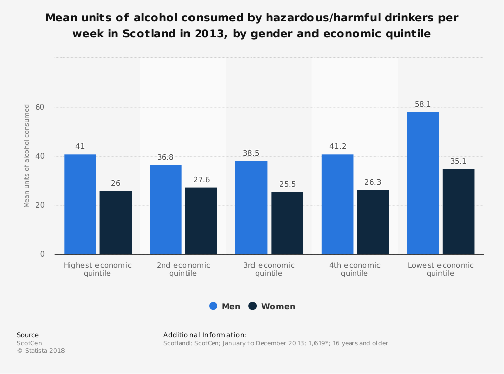 Statistic: Mean units of alcohol consumed by hazardous/harmful drinkers per week in Scotland in 2013, by gender and economic quintile | Statista