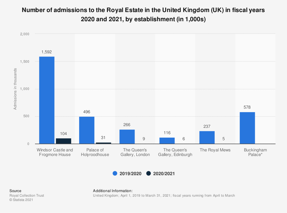 Statistic: Admissions to the Royal Estate in the United Kingdom (UK) in 2018/19, by establishment* (in 1,000s) | Statista