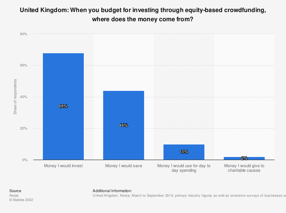 Statistic: United Kingdom: When you budget for investing through equity-based crowdfunding, where does the money come from? | Statista