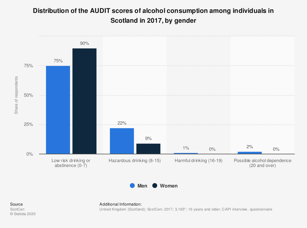 Statistic: Distribution of the AUDIT scores of alcohol consumption among individuals in Scotland in 2017, by gender  | Statista