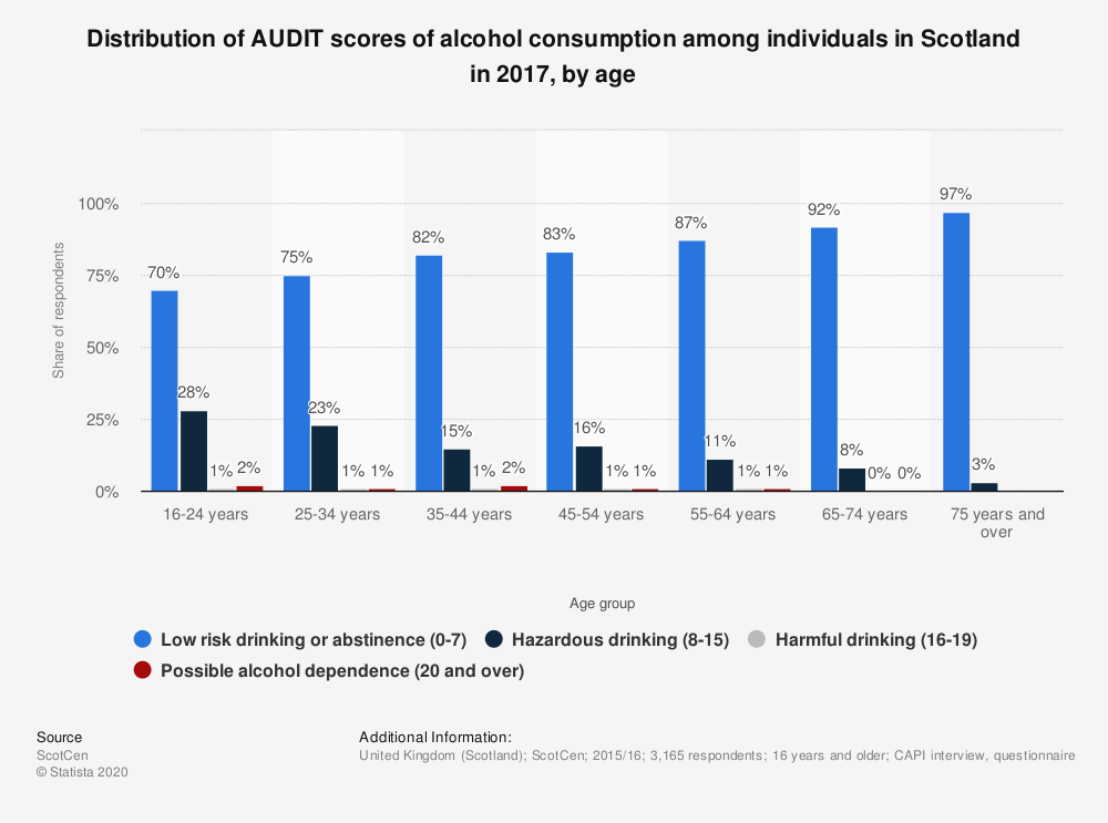 Statistic: Distribution of AUDIT scores of alcohol consumption among individuals in Scotland in 2017, by age | Statista