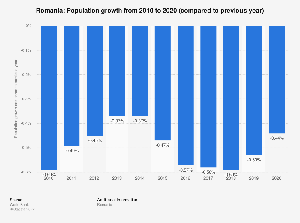 Statistic: Romania: Population growth  from 2007 to 2017 (compared to previous year) | Statista