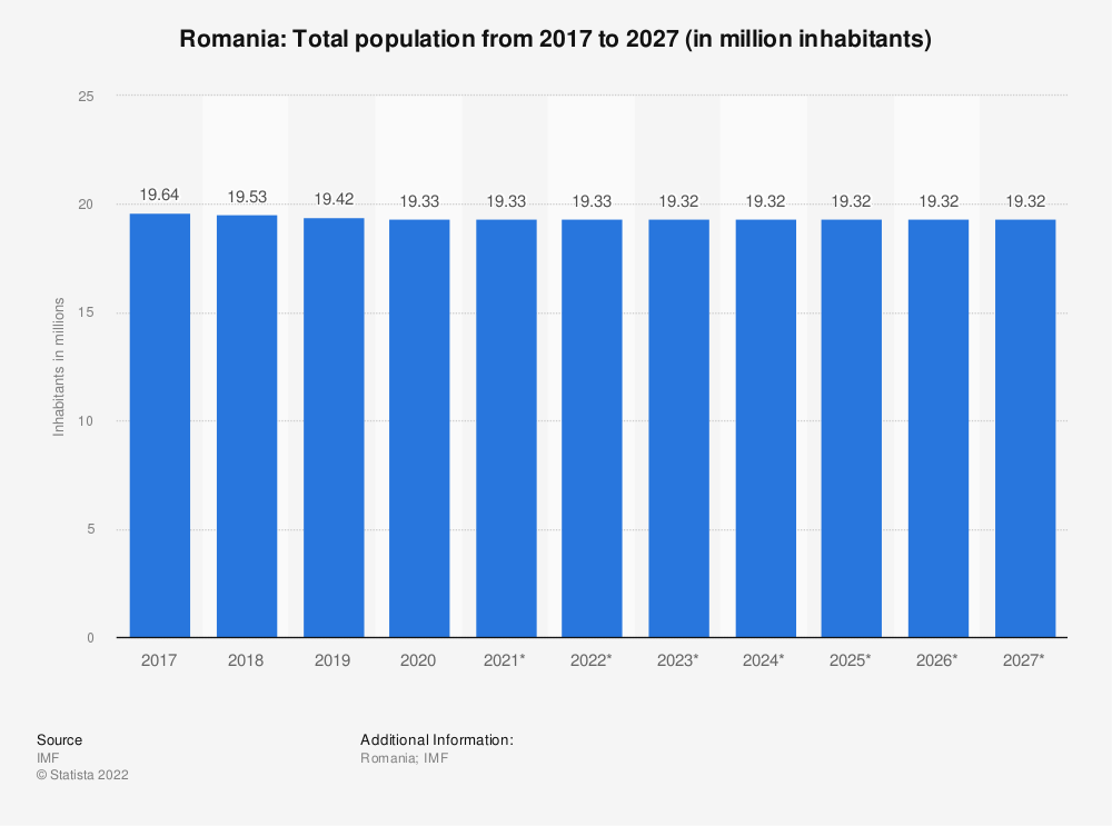 Statistic: Romania: Total population from 2014 to 2024 (in million inhabitants) | Statista
