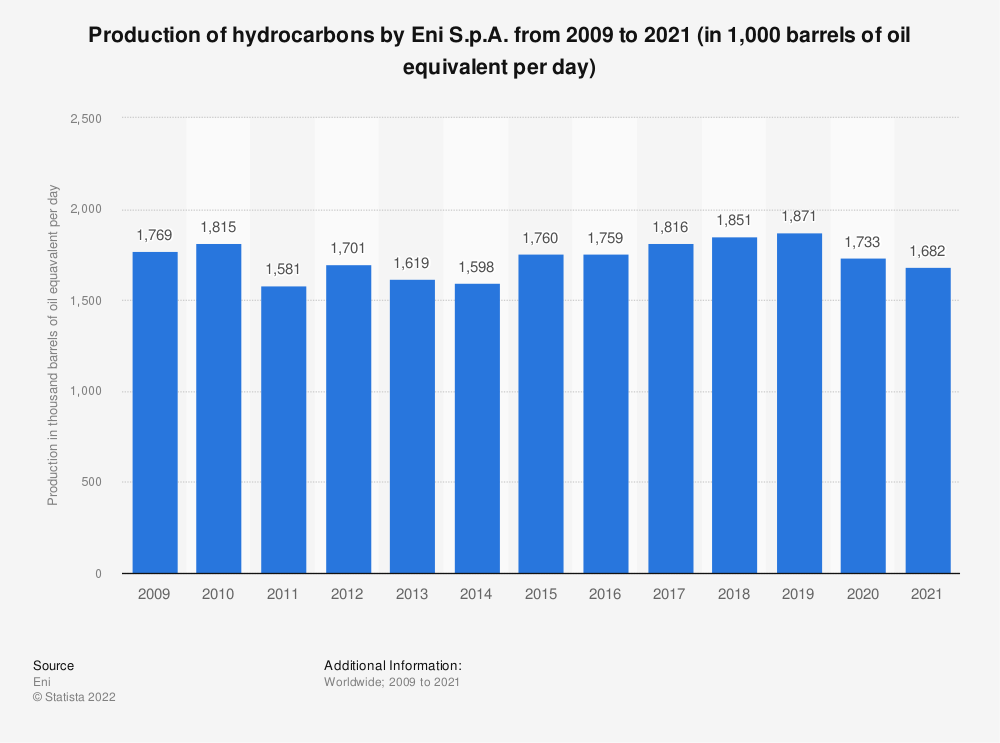 Statistic: Eni S.p.A.'s production of hydrocarbons from 2009 to 2018 (in 1,000 barrels of oil equivalent per day) | Statista