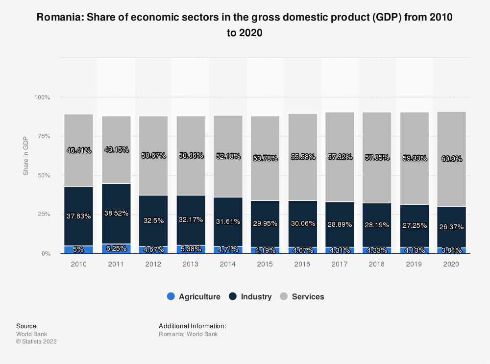 Statistic: Romania: Share of economic sectors in the gross domestic product (GDP) from 2009 to 2019 | Statista