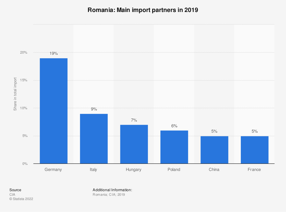 Statistic: Romania: Main import partners in 2017 | Statista