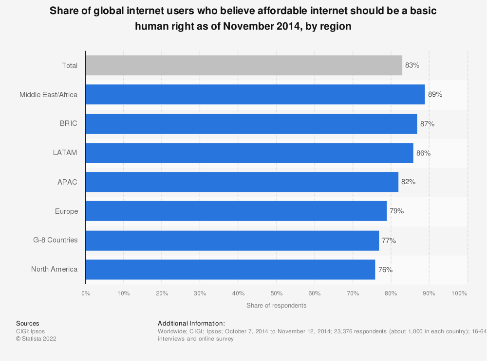 Statistic: Share of global internet users who believe affordable internet should be a basic human right as of November 2014, by region | Statista