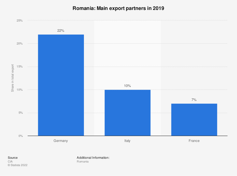 Statistic: Romania: Main export partners in 2017 | Statista