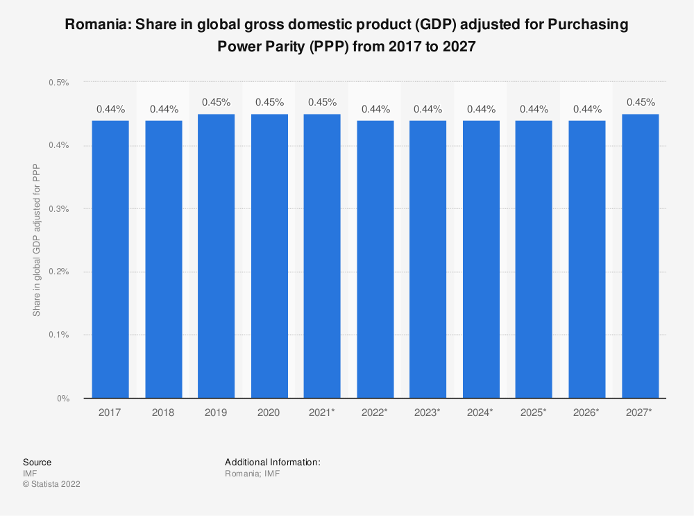 Statistic: Romania: Share in global gross domestic product (GDP) adjusted for Purchasing Power Parity (PPP) from 2014 to 2024 | Statista