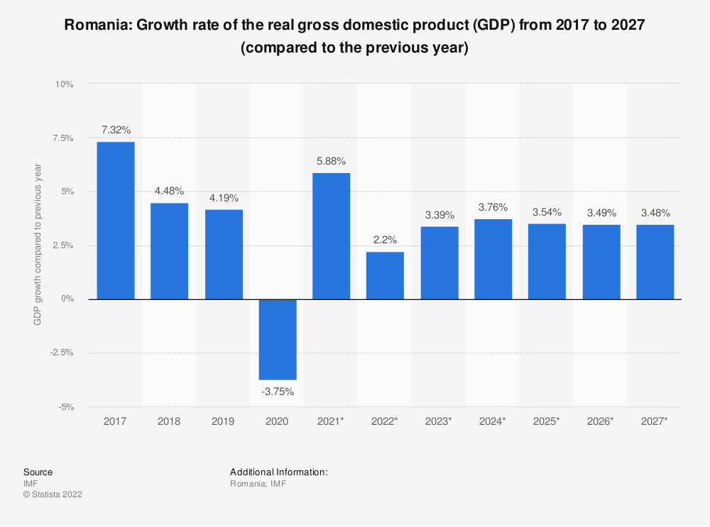 Statistic: Romania: Growth rate of the real gross domestic product (GDP) from 2014 to 2024 (compared to the previous year) | Statista