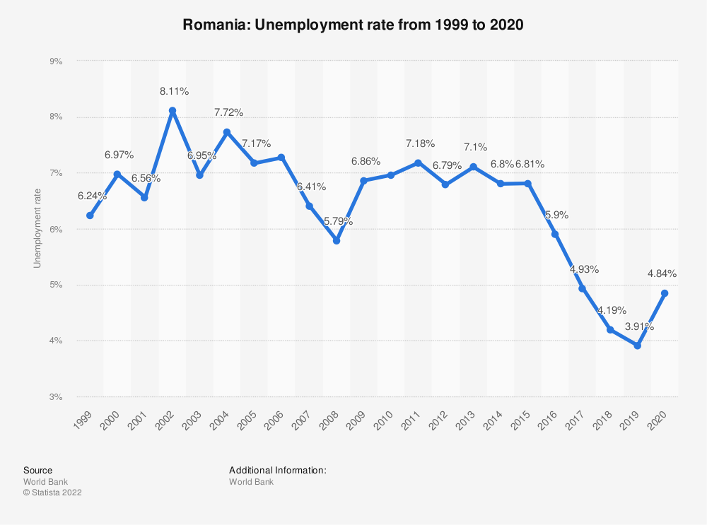 Statistic: Romania: Unemployment rate from 1999 to 2019 | Statista