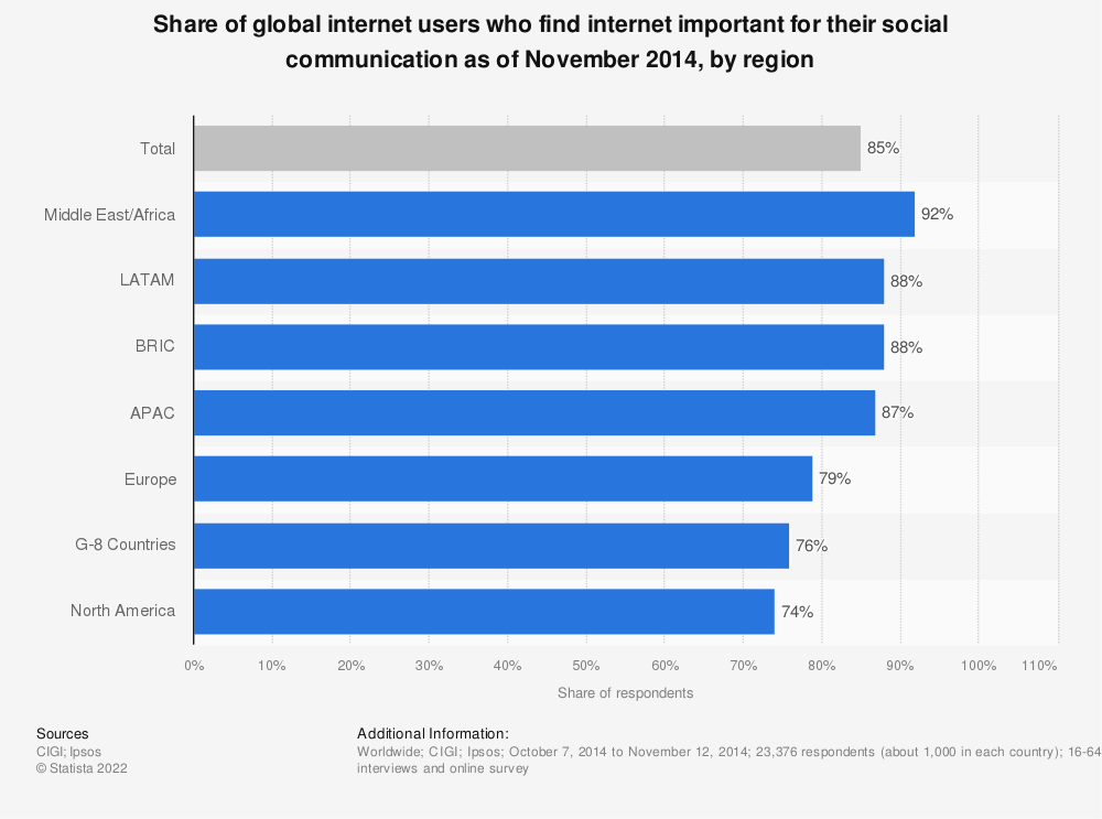 Statistic: Share of global internet users who find internet important for their social communication as of November 2014, by region   Statista