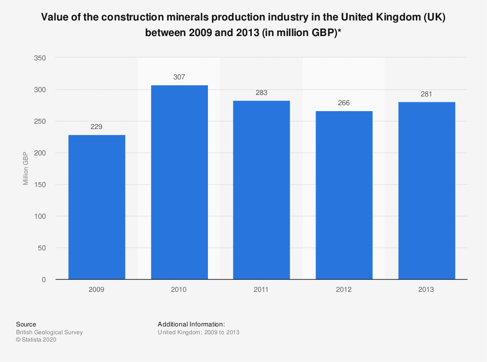 Statistic: Value of the construction minerals production industry in the United Kingdom (UK) between 2009 and 2013 (in million GBP)*   Statista