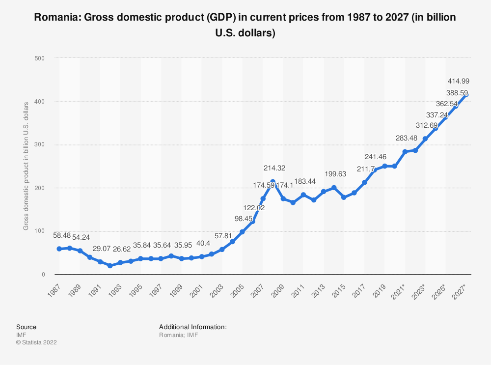 Statistic: Romania: Gross domestic product (GDP) in current prices from 1984 to 2024 (in billion U.S. dollars) | Statista