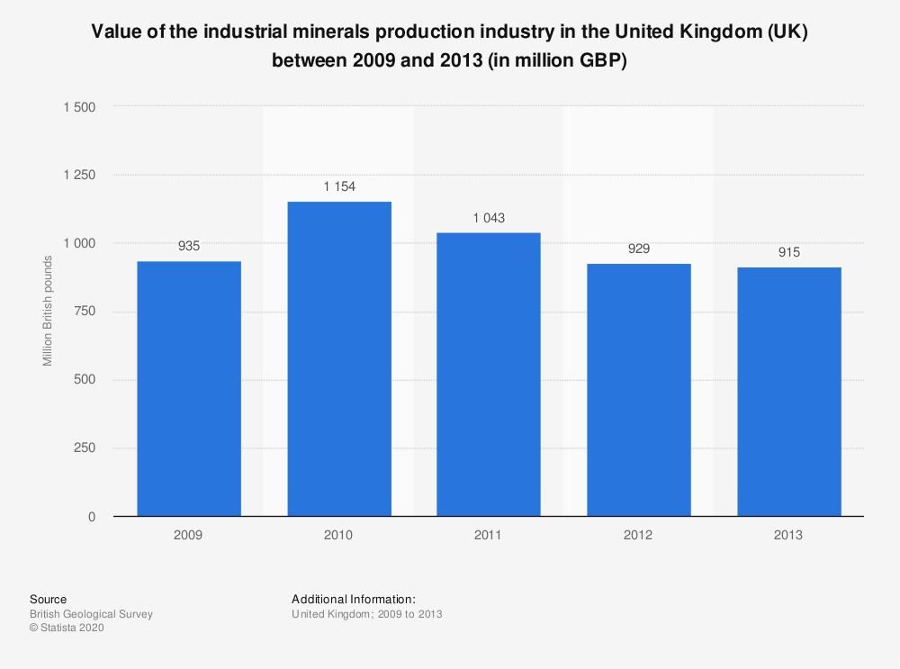 Statistic: Value of the industrial minerals production industry in the United Kingdom (UK) between 2009 and 2013 (in million GBP) | Statista