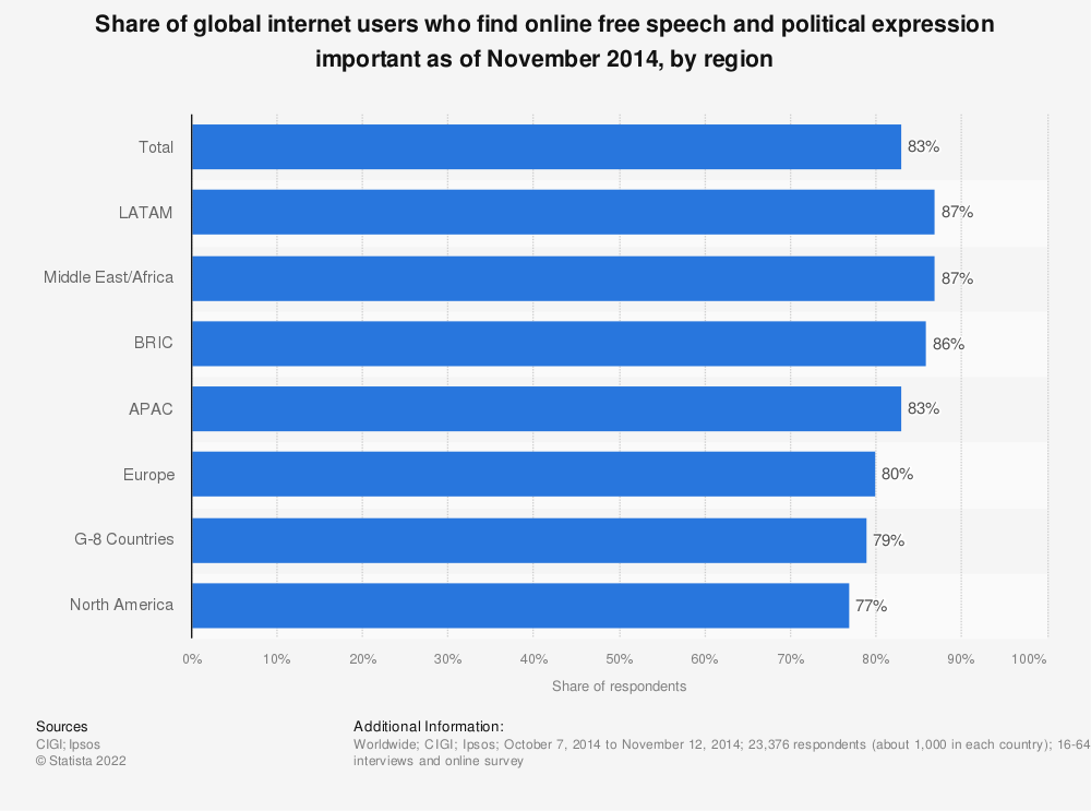Statistic: Share of global internet users who find online free speech and political expression important as of November 2014, by region | Statista