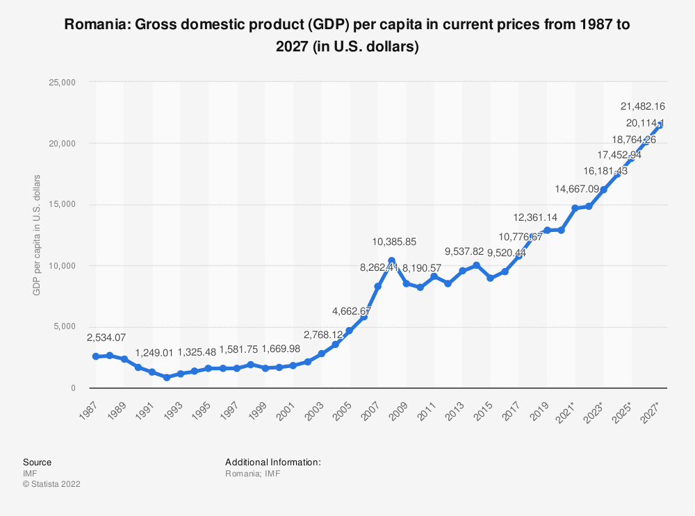 Statistic: Romania: Gross domestic product (GDP) per capita in current prices from 1984 to 2024 (in U.S. dollars) | Statista