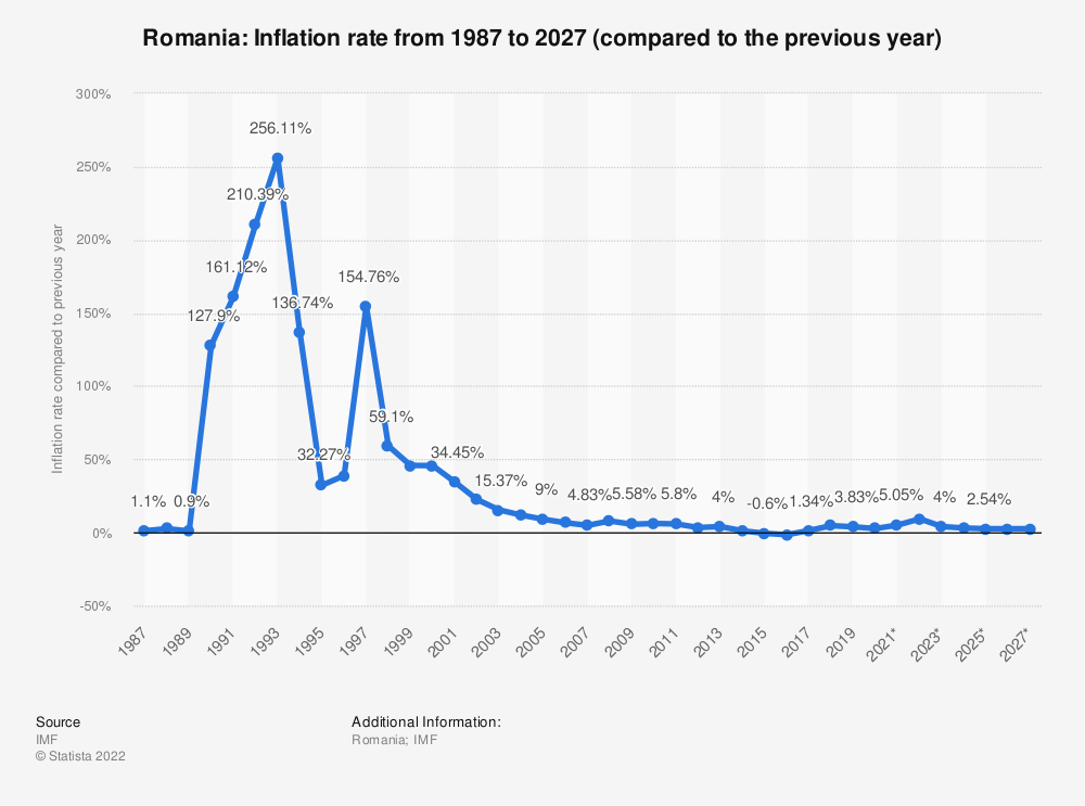 Statistic: Romania: Inflation rate from 1984 to 2024 (compared to the previous year) | Statista