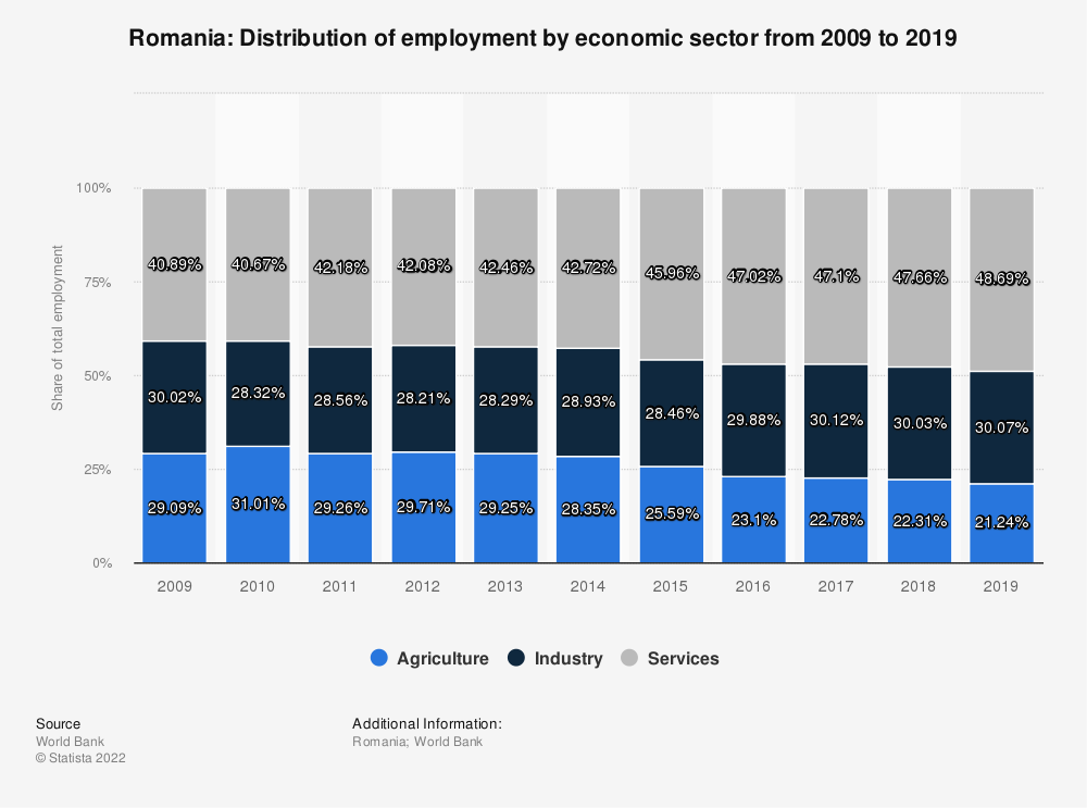 Statistic: Romania: Distribution of employment by economic sector from 2008 to 2018 | Statista