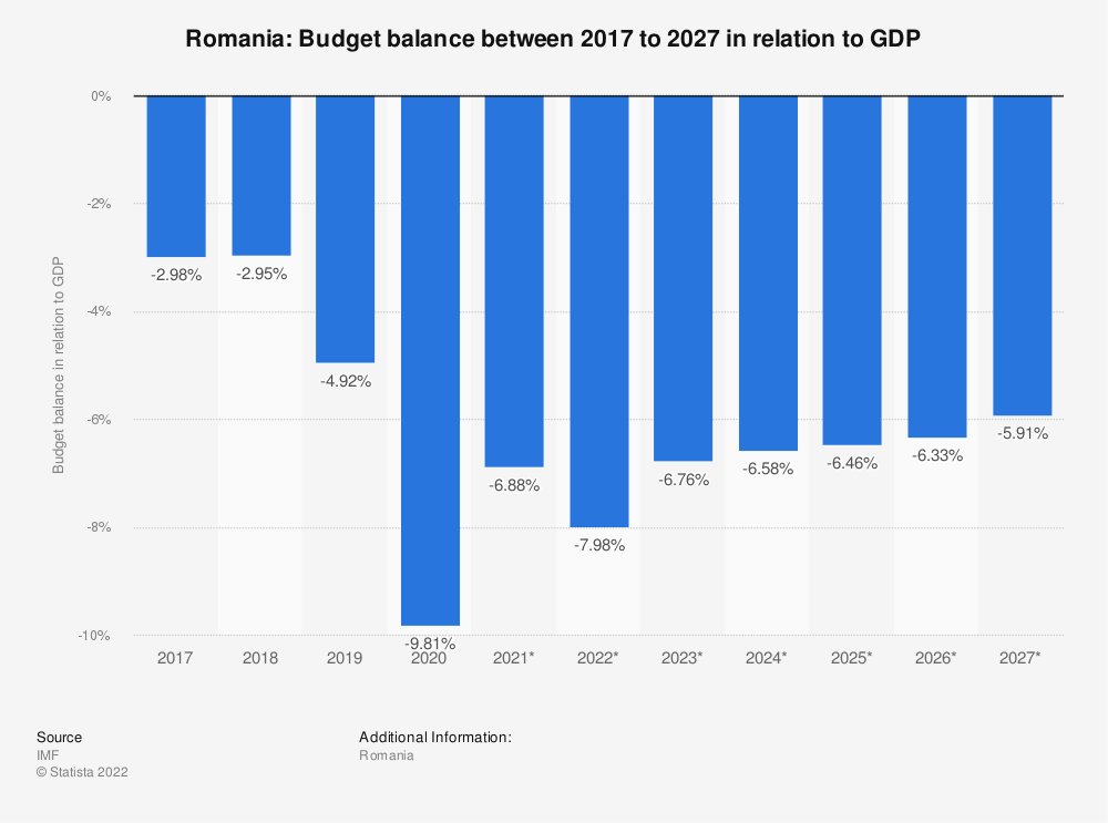 Statistic: Romania: Budget balance between 2014 to 2024 in relation to GDP | Statista