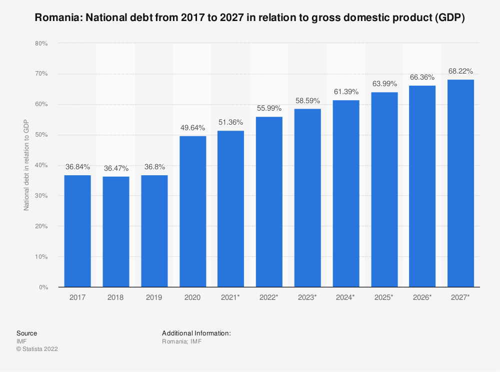 Statistic: Romania: National debt from 2014 to 2024 in relation to gross domestic product (GDP) | Statista