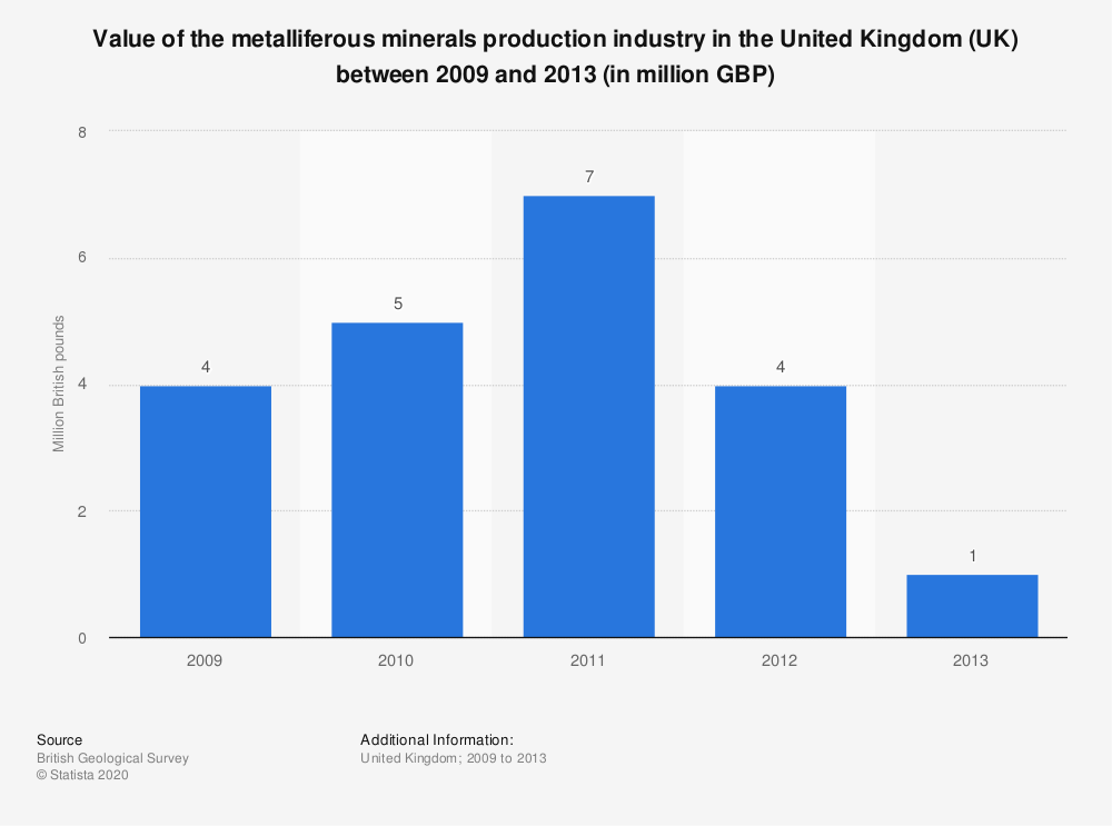 Statistic: Value of the metalliferous minerals production industry in the United Kingdom (UK) between 2009 and 2013 (in million GBP) | Statista