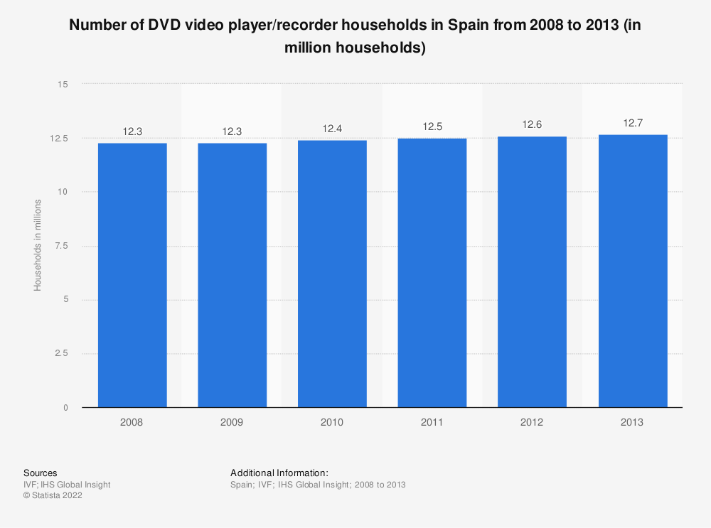 Statistic: Number of DVD video player/recorder households in Spain from 2008 to 2013 (in million households) | Statista