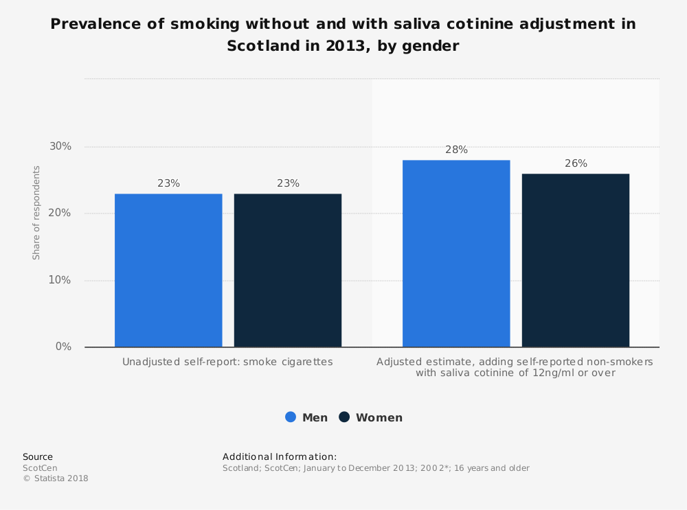 Statistic: Prevalence of smoking without and with saliva cotinine adjustment in Scotland in 2013, by gender | Statista