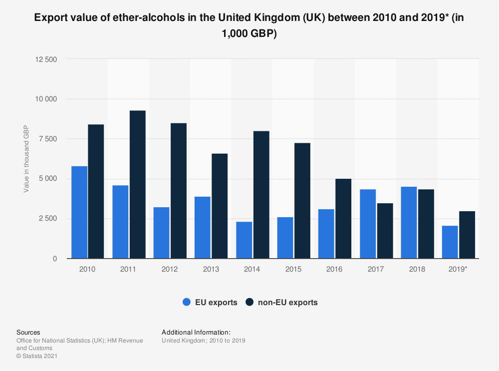 Statistic: Export value of ether-alcohols in the United Kingdom (UK) between 2010 and 2018 (in 1,000 GBP) | Statista