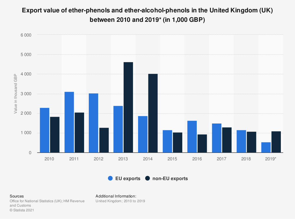 Statistic: Export value of ether-phenols and ether-alcohol-phenols in the United Kingdom (UK) between 2010 and 2019* (in 1,000 GBP) | Statista