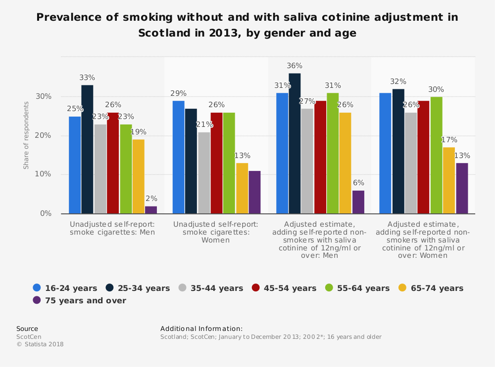Statistic: Prevalence of smoking without and with saliva cotinine adjustment in Scotland in 2013, by gender and age | Statista