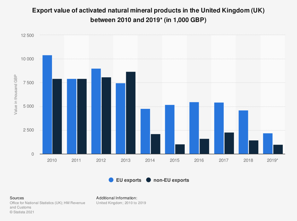 Statistic: Export value of activated natural mineral products in the United Kingdom (UK) between 2010 and 2018 (in 1,000 GBP) | Statista