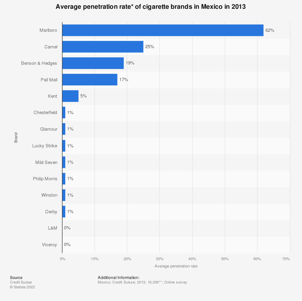 Statistic: Average penetration rate* of cigarette brands in Mexico in 2013 | Statista