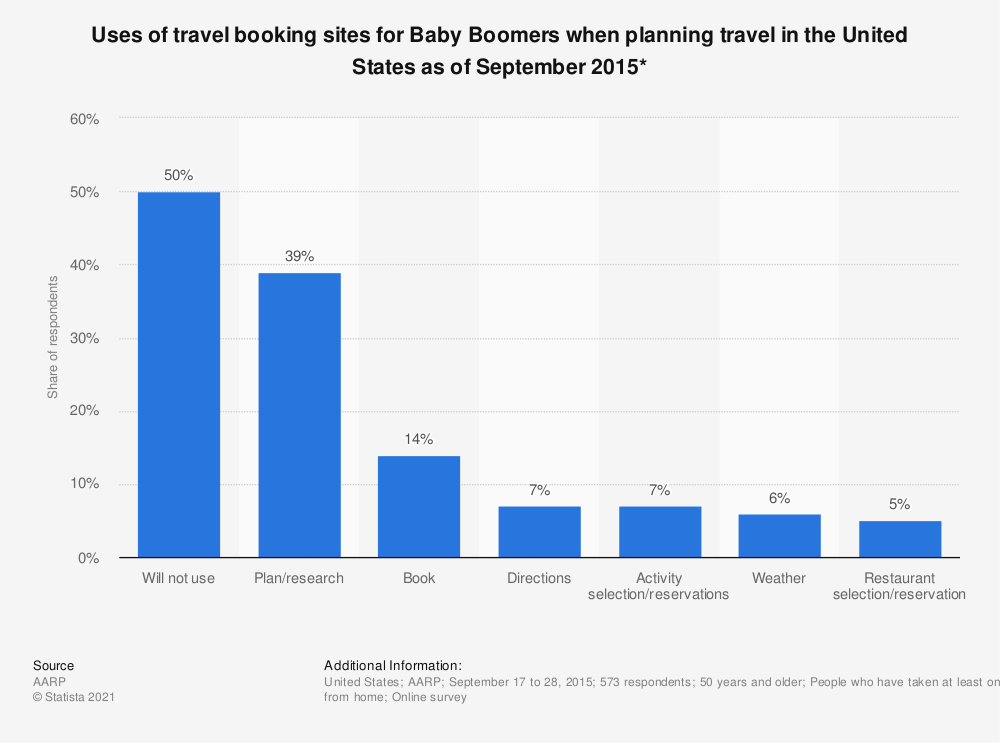 Statistic: Uses of travel booking sites for Baby Boomers when planning travel in the United States as of September 2015* | Statista