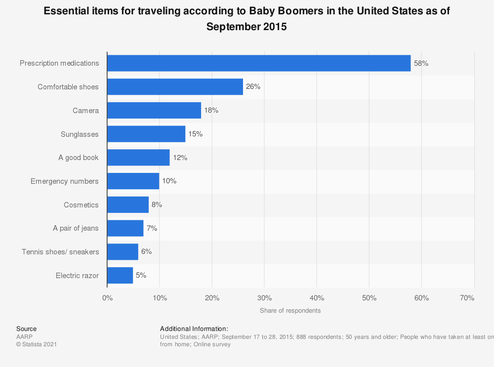 Statistic: Essential items for traveling according to Baby Boomers in the United States as of September 2015 | Statista