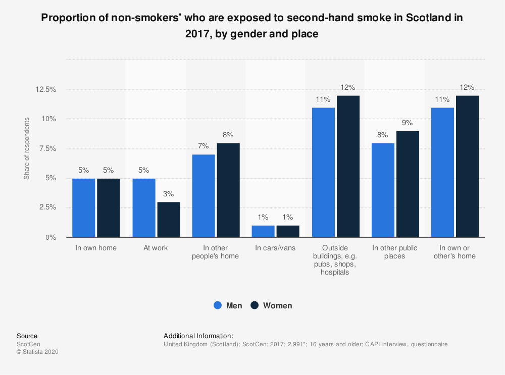 Statistic: Proportion of non-smokers' who are exposed to second-hand smoke in Scotland in 2017, by gender and place | Statista