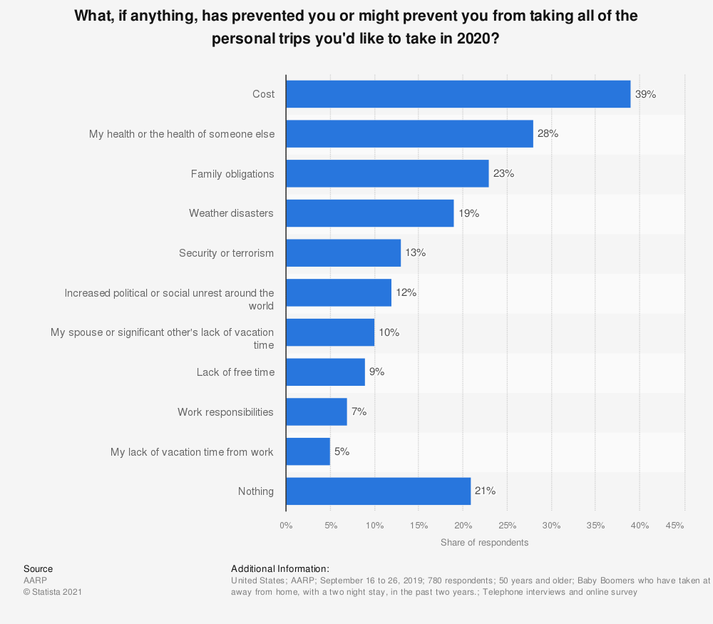Statistic: What, if anything, has prevented you or might prevent you from taking all of the personal trips you'd like to take in 2019?  | Statista
