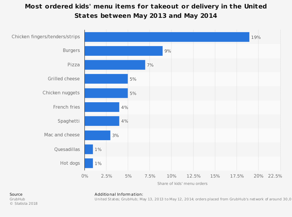 Statistic: Most ordered kids' menu items for takeout or delivery in the United States between May 2013 and May 2014 | Statista