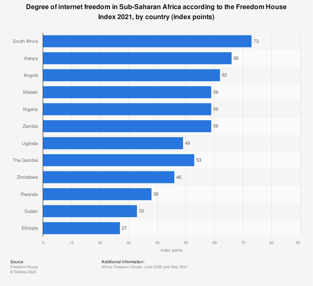 Statistic: Degree of internet freedom in Sub-Saharan Africa according to the Freedom House Index 2019, by country (index points) | Statista